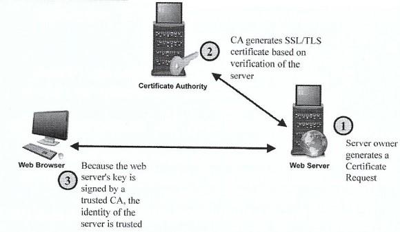 CA رمزنگاری در وب
